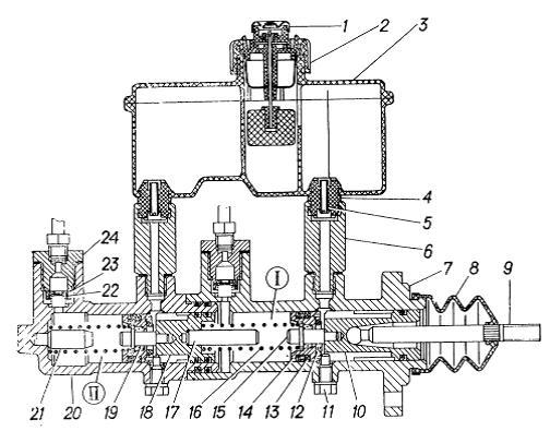 Схема работы главного тормозного цилиндра 815